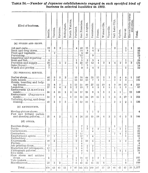 Statistical table from the Dillingham Commission's report on Japanese businesses in 1909.